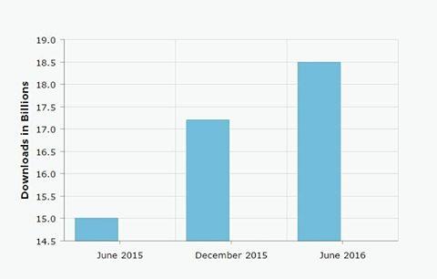 Antal nerladdningar av appar Juni 2016