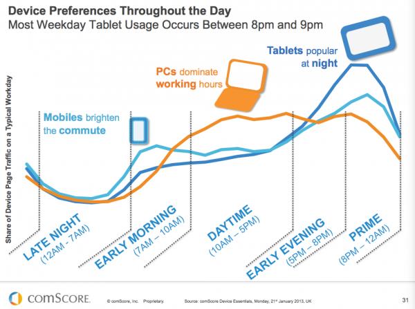 hur vi använder internet under ett dygn