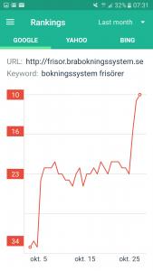 Sökmotoroptimering resultat pregalmedia.se med nyckelord bokningsystem frisörer
