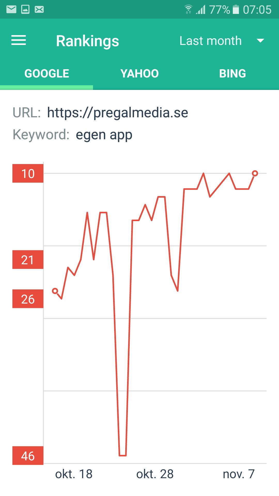 Sökmotoroptimering resultat pregalmedia.se med nyckelord egen app