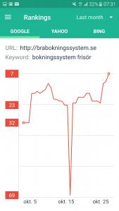 Sökmotoroptimering resultat pregalmedia.se med nyckelord bokningssystem frisör